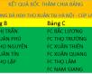 Kết quả bốc thăm chia bảng Giải bóng đá đồng hương huyện Thọ Xuân tranh cúp Lam Sơn tại Hà Nội lần thứ 2