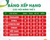 Cơ hội cho các đội xếp thứ 3 | ASIAN CUP 2019