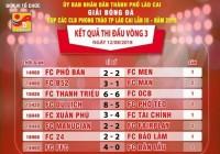 Kết thúc vòng bảng Giải Cup các CLB bóng đá phong trào TP Lào Cai năm 2018. Không có bất ngờ xảy ra, lộ diện 8 anh tài vào vòng tứ kết.