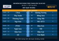 Kết quả Vòng 2 - BXH giải bóng đá phong trào Thanh Hóa tại Hà Nội - THF Cup 2018