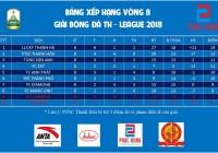 TH League 2018 – Lucky Thanh Hà vô địch thuyết phục trước một vòng đấu