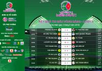Kết quả Vòng 5 - BXH - Cặp đấu Tứ kết | VCK Vô địch Miền Bắc - Cup Bóng đá sân 7