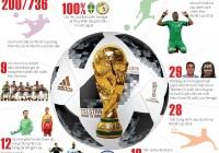 World Cup 2018 được truyền tải bằng Tin đồ họa – Một cách thức truyền thông mới