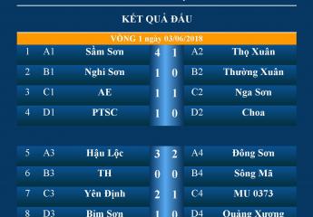 Kết quả Vòng 1 - BXH giải bóng đá phong tràoThanh Hóa tại Hà Nội - THF Cup 2018