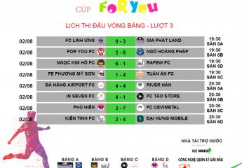 Kết quả vòng 3 Giải bóng đá các Doanh nghiệp Đà Nẵng 2018 - Cup For You   8 cái tên xuất sắc lọt vào vòng Tứ kết